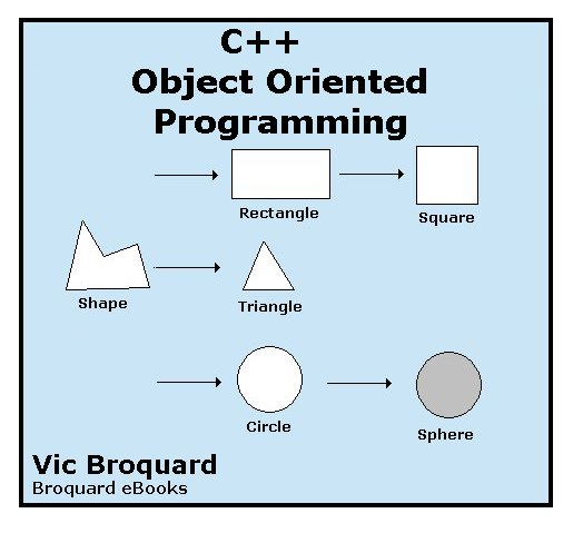 programming oop Object-oriented programming (oop) is a style of programming that focuses on using objects to design and build applications think of an object as a model of the.